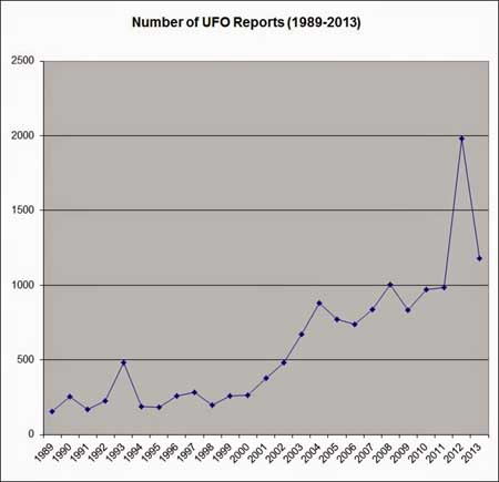 graph 25 year Canadian UFO Study